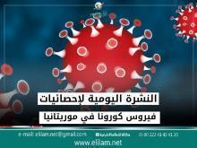 """صورة خبراء في العلوم الجينية : فيروس كورونا سيختفي خلال شهرين """"تفاصيل"""""""